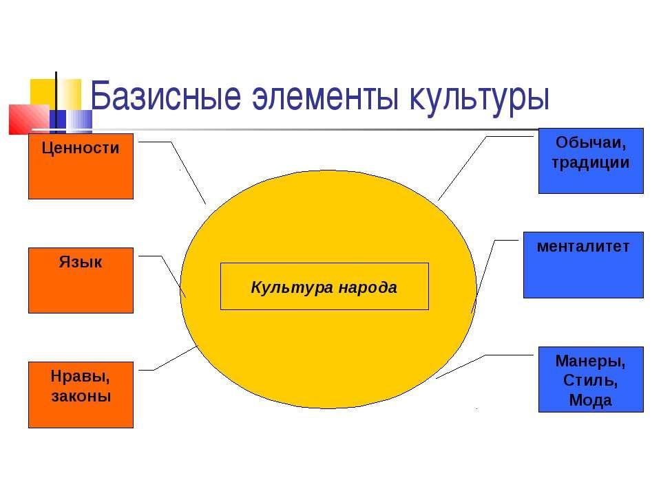 Базисные элементы культуры Культура народа Обычаи, традиции менталитет Манеры...