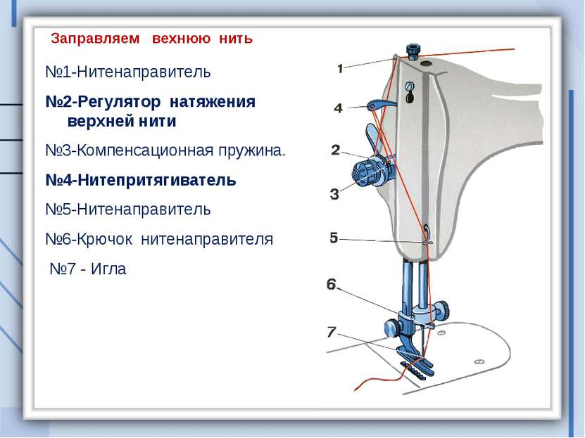Заправка верхней нити №1-Нитенаправитель №2-Регулятор натяжения верхней нити ...