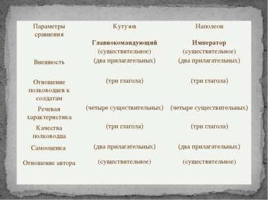 Параметры сравнения Кутузов Наполеон Главнокомандующий (существительное) Импе...