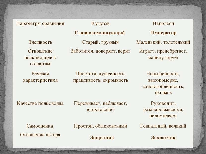 Защитник Захватчик Параметры сравнения Кутузов Наполеон Главнокомандующий Имп...