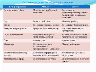 Особенности развития мальчиков и девочек: Критерии развития Мальчики Девочки ...