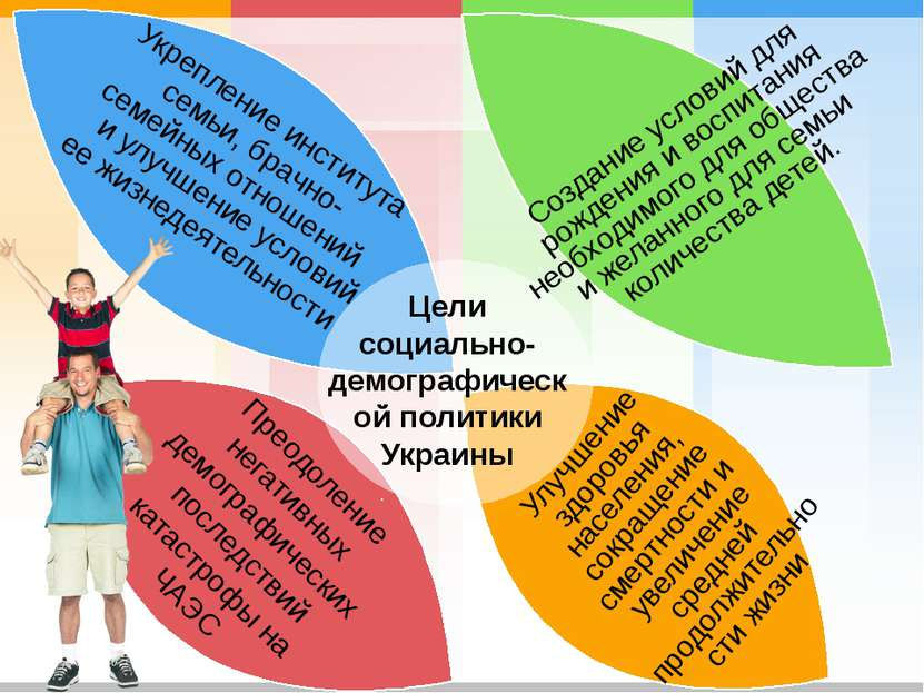 Цели социально-демографической политики Украины Создание условий для рождения...