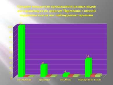 Средние показатели прохождения разных видов автотранспорта по дорогам Черемхо...