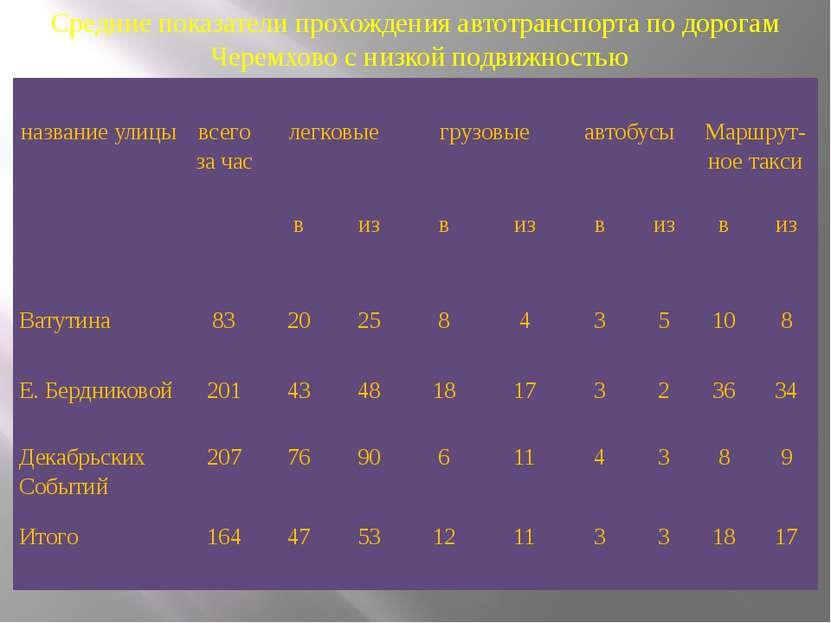 Средние показатели прохождения автотранспорта по дорогам Черемхово с низкой п...