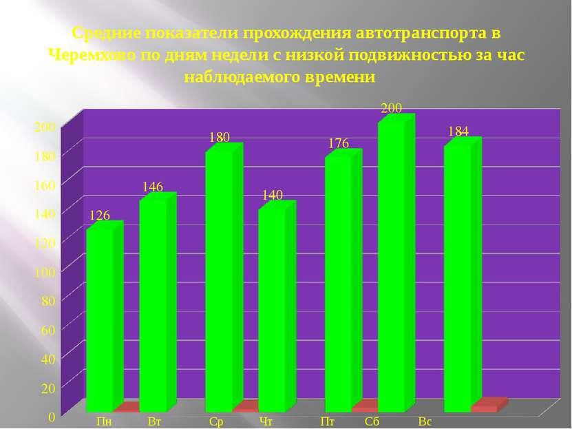 Средние показатели прохождения автотранспорта в Черемхово по дням недели с ни...