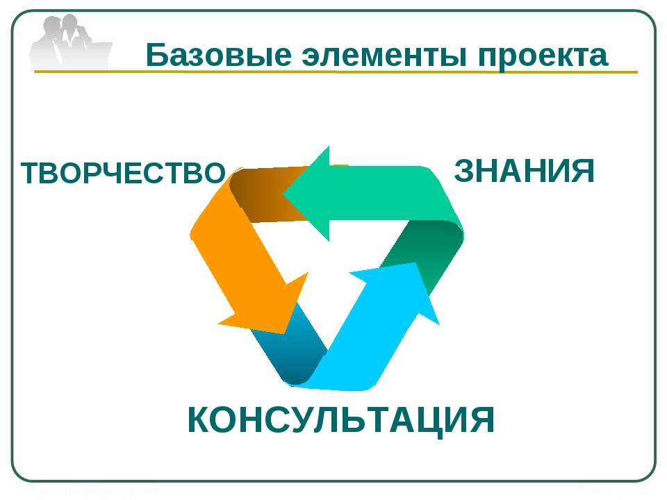 ТВОРЧЕСТВО КОНСУЛЬТАЦИЯ ЗНАНИЯ Базовые элементы проекта