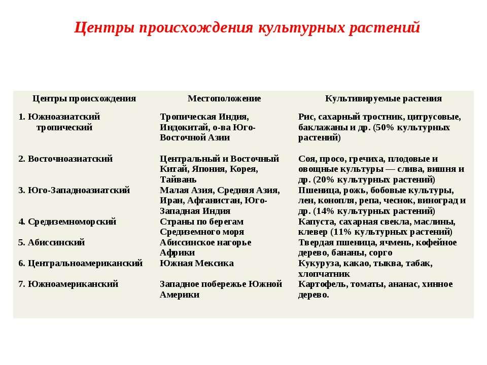 Центры происхождения культурных растений Центры происхождения Местоположение ...