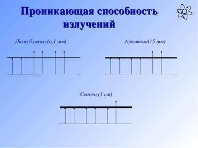 Проникающая способность излучений Лист бумаги (о,1 мм) Алюминий (5 мм) Свинец...