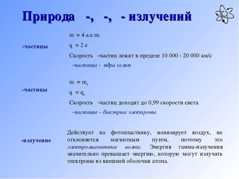 Природа α-, β-, γ- излучений mα = 4 а.е.m. qα = 2 е Скорость α-частиц лежит в...