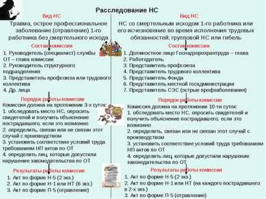Расследование НС Вид НС Травма, острое профессиональное заболевание (отравлен...