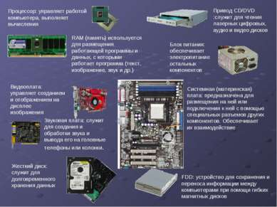Звуковая плата: служит для создания и обработки звука и вывода его на головны...