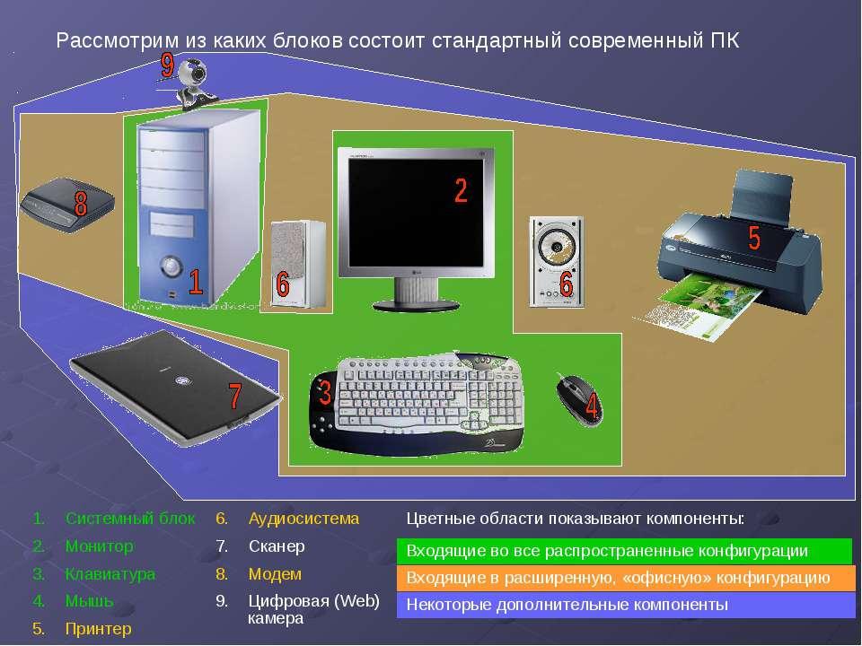 Системный блок Монитор Клавиатура Мышь Принтер Аудиосистема Сканер Модем Цифр...