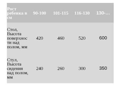 Рост ребенка в см 90-100 101-115 116-130 130-… Стол, Высота поверхности над п...