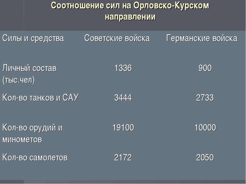 Соотношение сил на Орловско-Курском направлении Силы и средства Советские вой...
