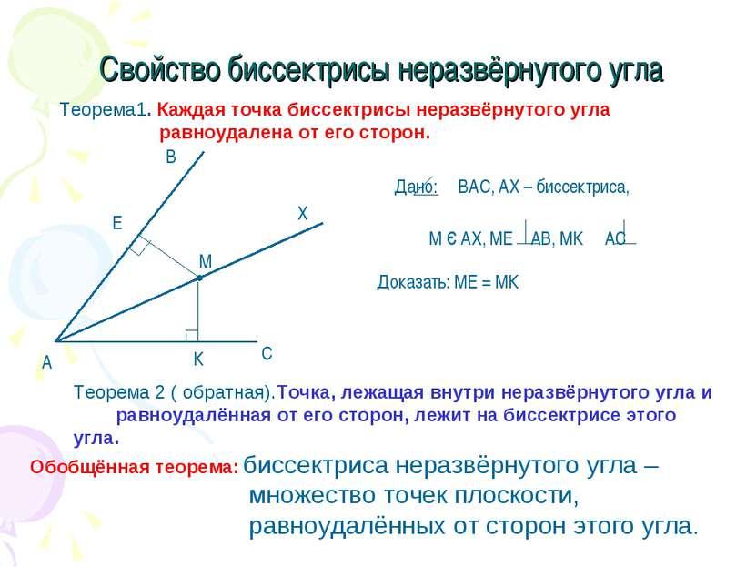 Свойство биссектрисы неразвёрнутого угла Теорема1. Каждая точка биссектрисы н...