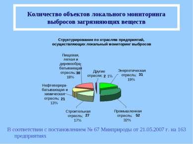 Количество объектов локального мониторинга выбросов загрязняющих веществ В со...