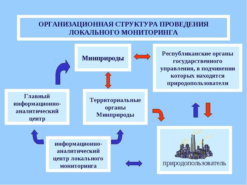 ОРГАНИЗАЦИОННАЯ СТРУКТУРА ПРОВЕДЕНИЯ ЛОКАЛЬНОГО МОНИТОРИНГА