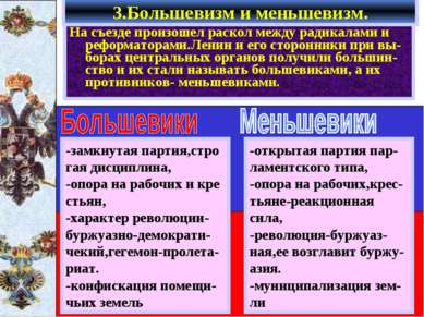 На съезде произошел раскол между радикалами и реформаторами.Ленин и его сторо...