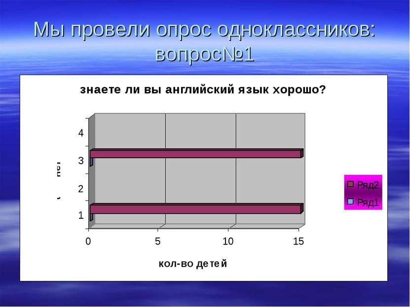 Мы провели опрос одноклассников: вопрос№1