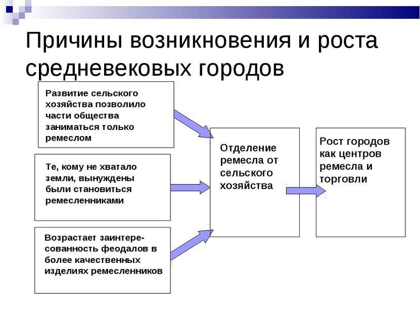 Причины возникновения и роста средневековых городов Развитие сельского хозяйс...