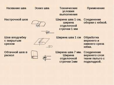 Название шва Эскиз шва Технические условия выполнения Применение Настрочной ш...