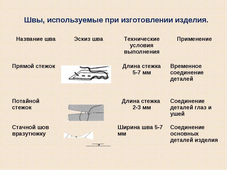 Швы, используемые при изготовлении изделия. Название шва Эскиз шва Технически...