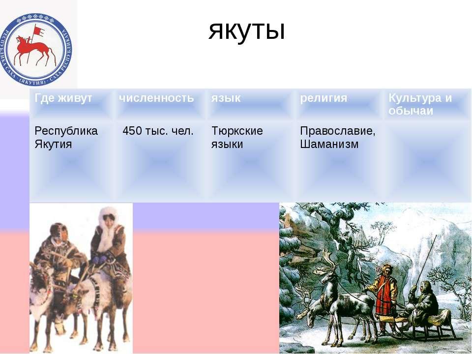 Презентации по якутии