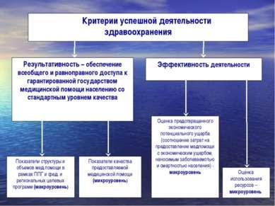Критерии успешной деятельности здравоохранения Результативность – обеспечение...