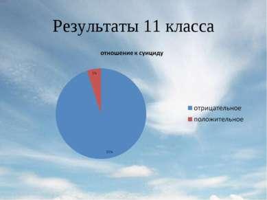 Результаты 11 класса