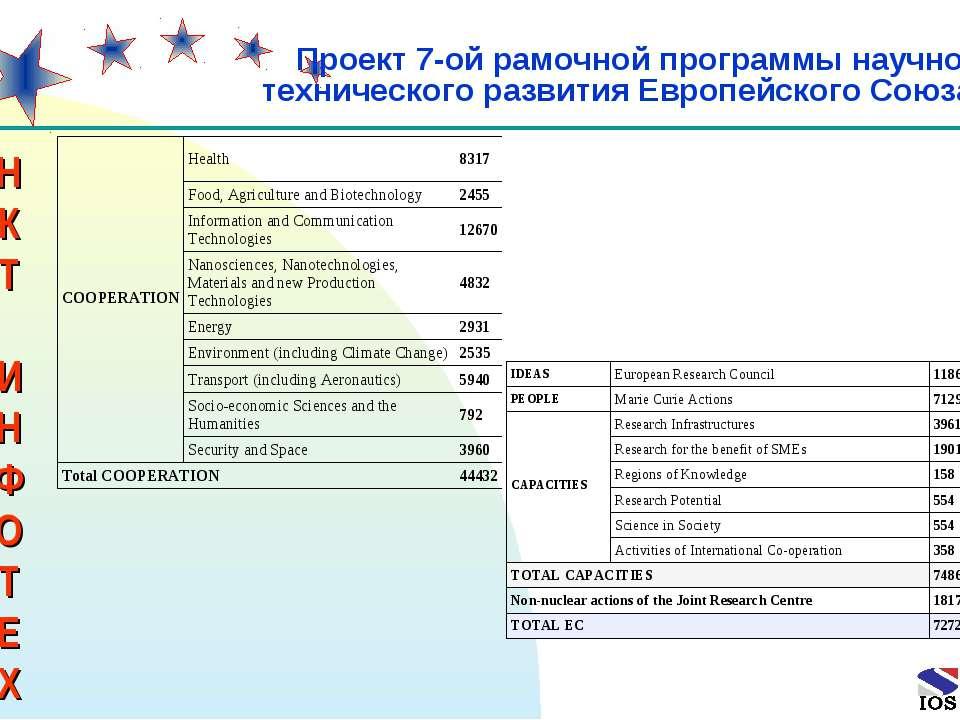 * Проект 7-ой рамочной программы научно- технического развития Европейского С...