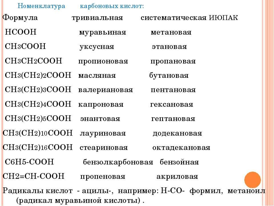 Номенклатура карбоновых кислот: Формула тривиальная систематическая ИЮПАК НСО...