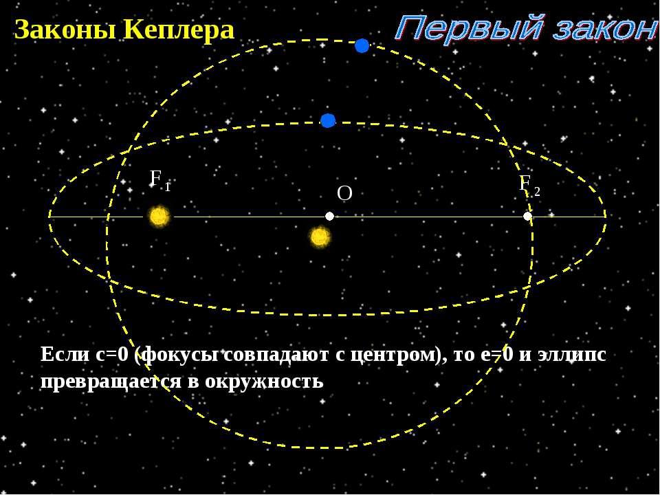 Законы Кеплера Если с=0 (фокусы совпадают с центром), то е=0 и эллипс превращ...