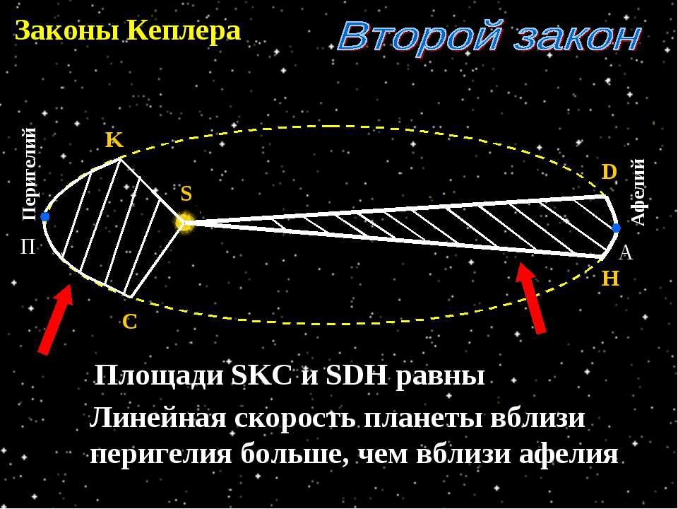 Законы Кеплера S H D C K Площади SKC и SDH равны Линейная скорость планеты вб...