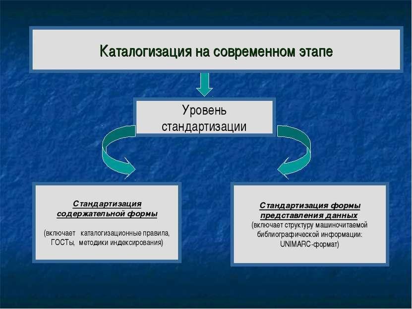 Уровень стандартизации Каталогизация на современном этапе Стандартизация форм...
