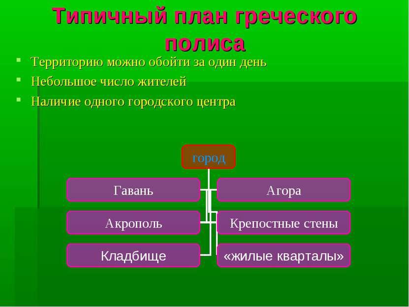 Типичный план греческого полиса Территорию можно обойти за один день Небольшо...