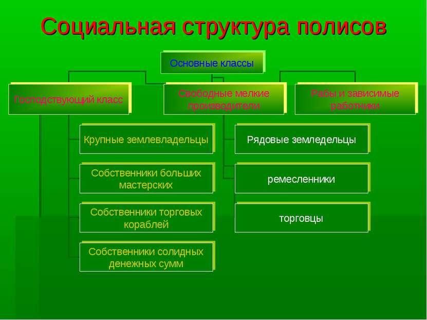 Социальная структура полисов