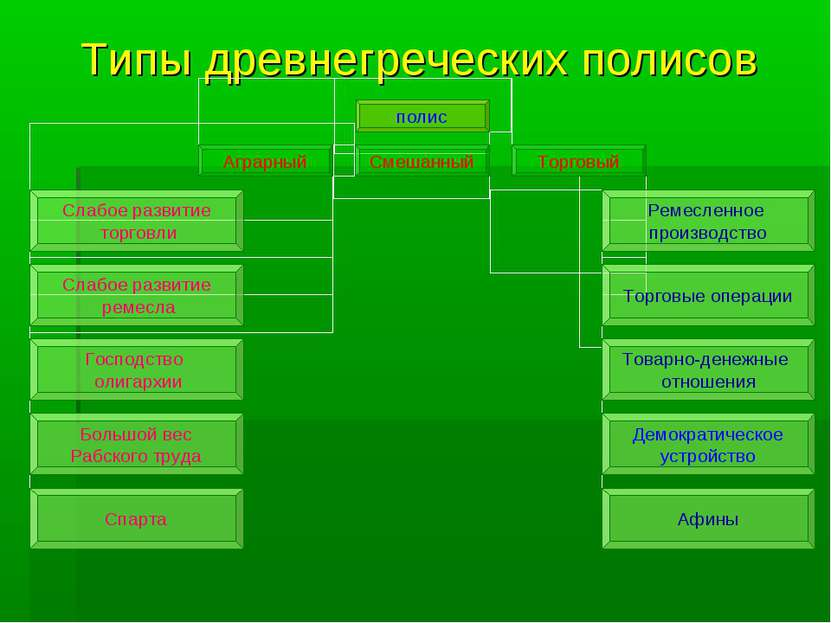 Типы древнегреческих полисов