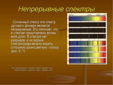 Непрерывные спектры Солнечный спектр или спектр дугового фонаря является непр...