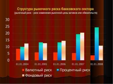 Структура рыночного риска банковского сектора (рыночный риск - риск изменения...