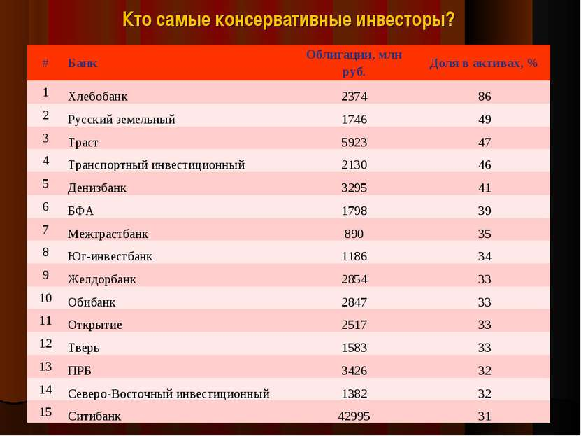 Кто самые консервативные инвесторы? # Банк Облигации, млн руб. Доля в активах...