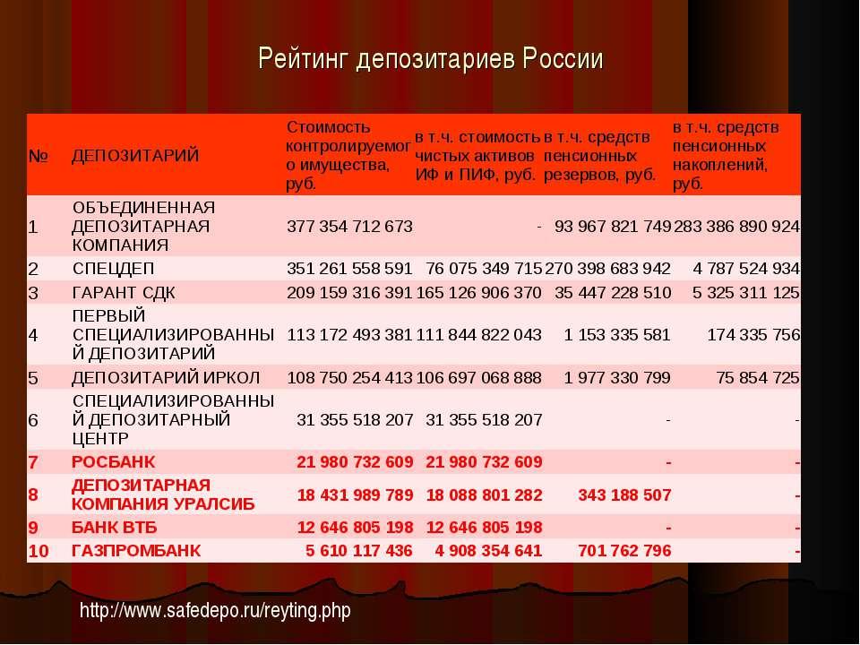 Инструкция Центрального Банка По Обустройству Депозитария