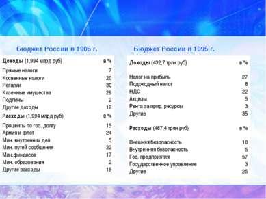 Бюджет России в 1905 г. Бюджет России в 1995 г. Доходы (1,994 млрд руб) в % П...