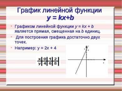 График линейной функции y = kx+b Графиком линейной функции y = kx + b являетс...