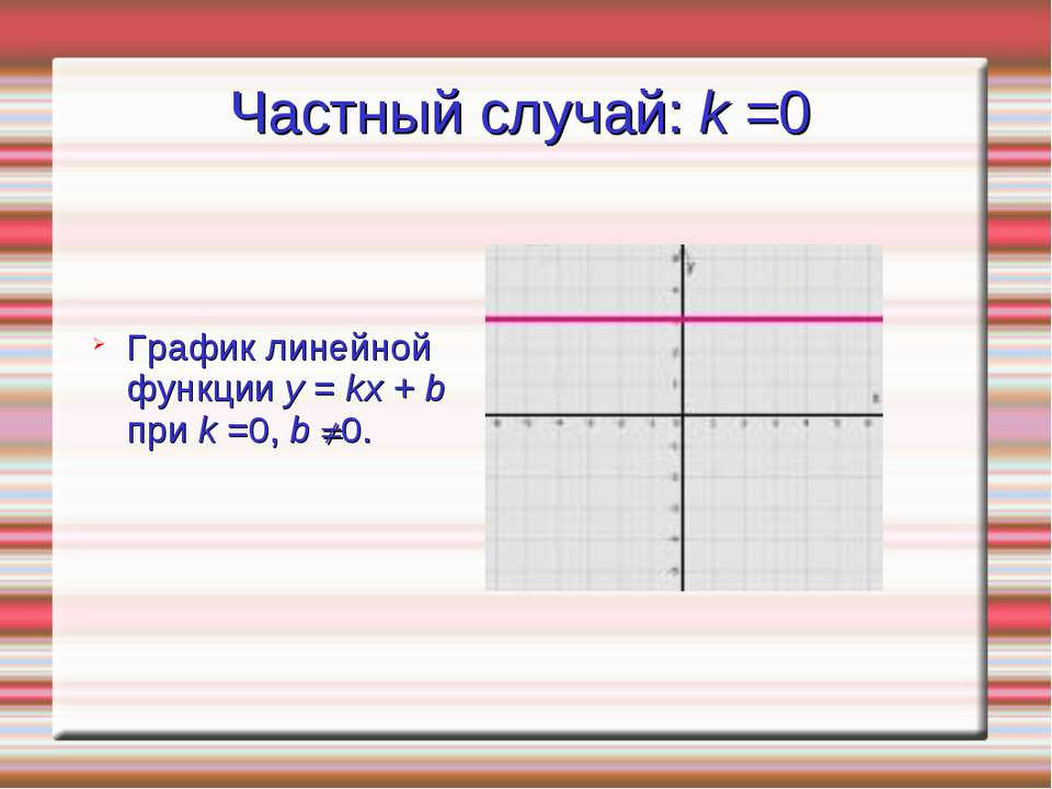 Частный случай: k =0 График линейной функции y = kx + b при k =0,b 0.