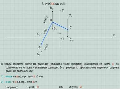 A B C x y I. y=f(x)+a, где a . 1 1 0 В новой формуле значения функции (ордина...