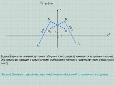 A B C x y 0 1 1 IV. y=f(–x). В данной формуле значения аргумента (абсциссы то...