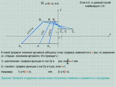 A B C x y 0 1 1 VI. y=f(k x), k>0. В новой формуле значения аргумента (абсцис...