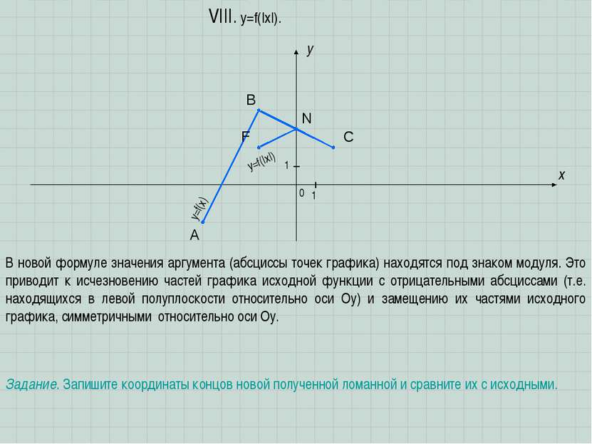 A B C x y 0 1 1 VIII. y=f(|x|). Задание. Запишите координаты концов новой пол...