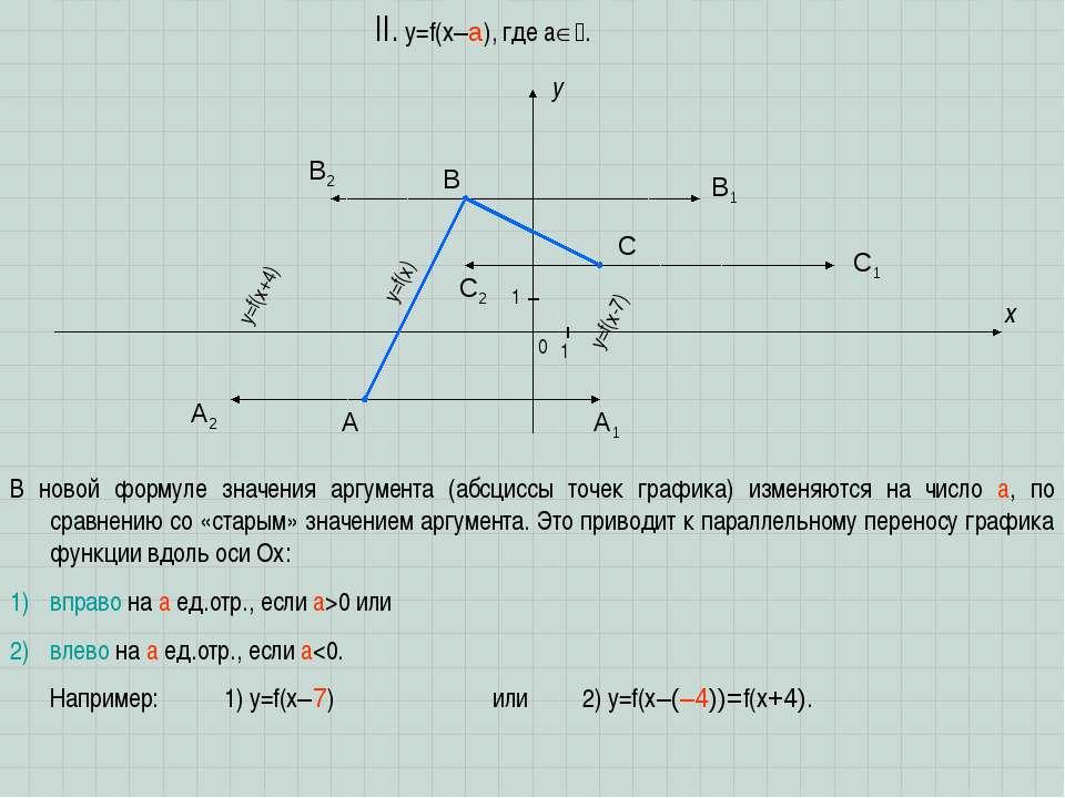 A B C x y 0 1 1 II. y=f(x–a), где a . В новой формуле значения аргумента (абс...