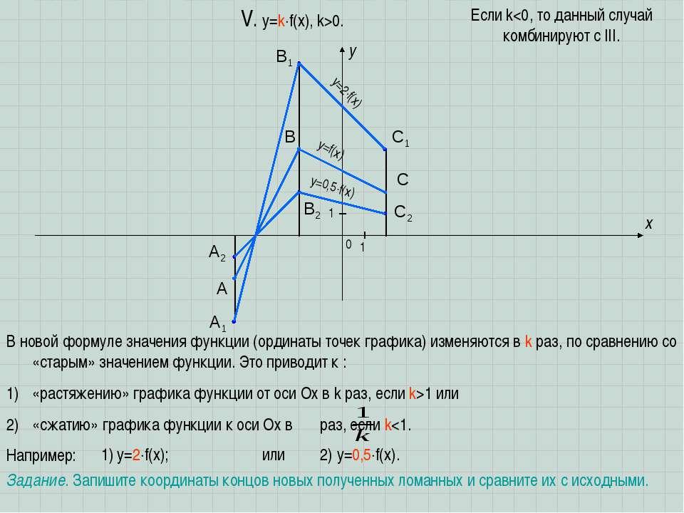 A B C x y 0 1 1 V. y=k f(x), k>0. В новой формуле значения функции (ординаты ...